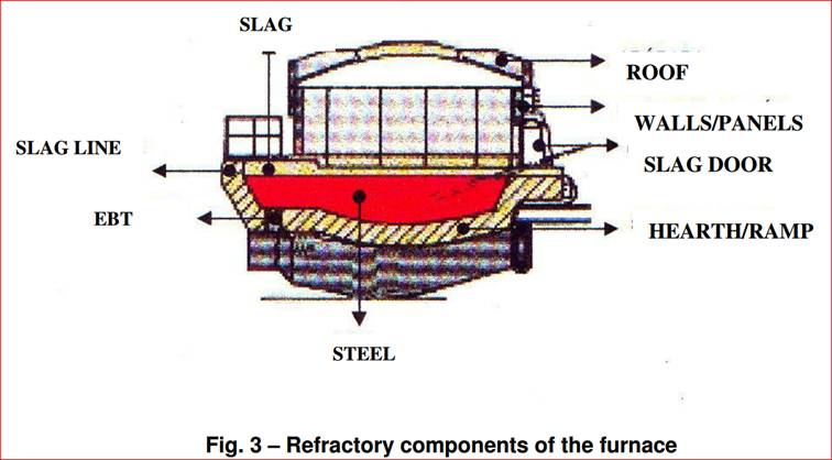 Volume of Refractory Material